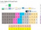 FoodTech, le startup in una tabella periodica