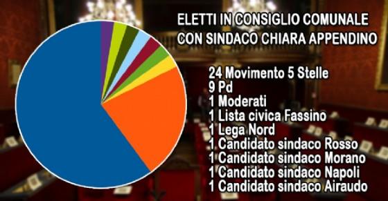 I consiglieri comunali della prossima Sala Rossa (© Diario di Torino)