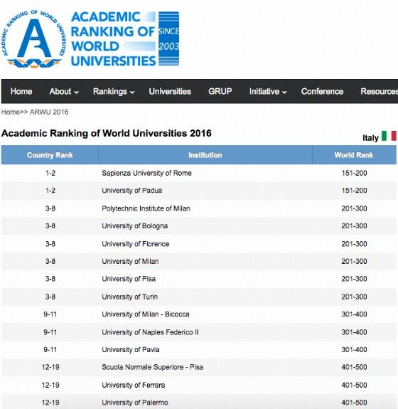 La classifica delle Università italiane