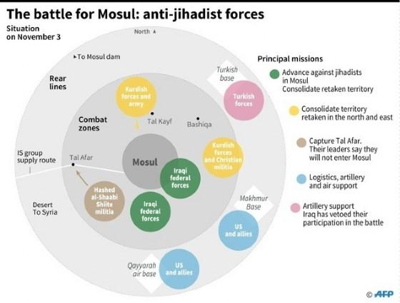 The battle for Mosul © Sabrina BLANCHARD, Thomas SAINT-CRICQ (AFP)
