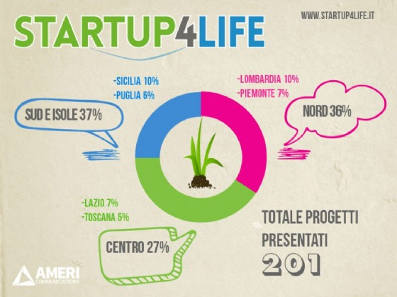 Startup4life, oltre 200 idee per innovare l'agricoltura (© Credits photo courtesy of Startup4life)