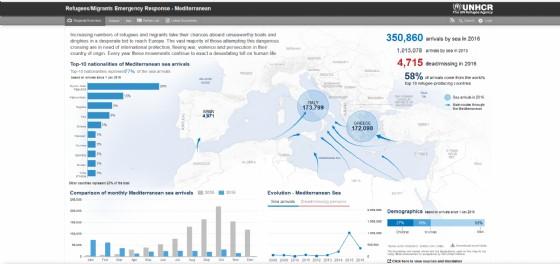 I dati dell'Onu sull'emergenza sbarchi in Europa nel 2016