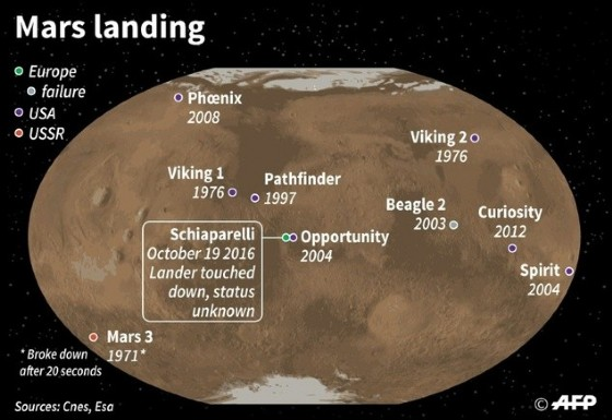 Mars space missions