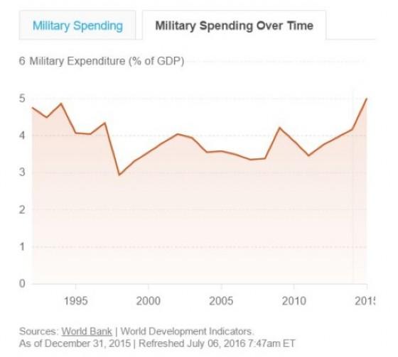Evoluzione della spesa militare russa.