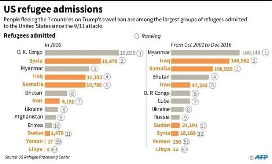 US refugee admissions