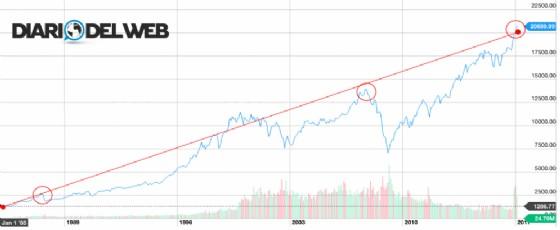 L'andamento di Wall Street dal 1985 a oggi, con indicate le 3 grandi crisi del 1987, 2000 e 2007 (Elaborazione grafica DiariodelWeb.it)