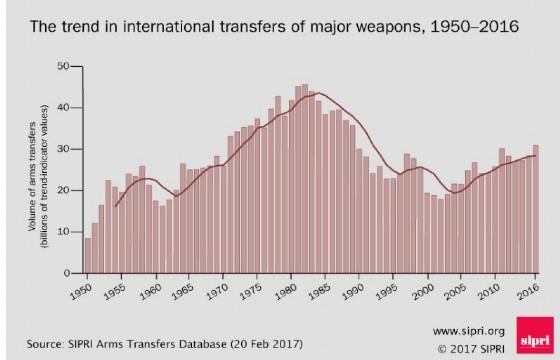 Il volume del commercio delle armi negli ultimi 5 anni è il più alto dal 1990.