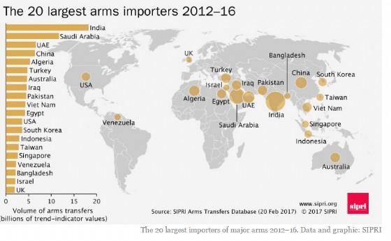 I 20 principali importatori di armi tra il 2012 e il 2016.