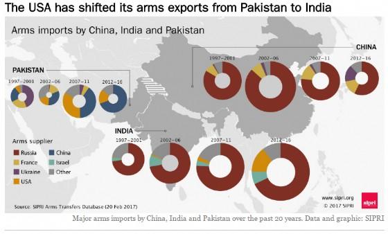 Armi importate da Cina, India e Pakistan.
