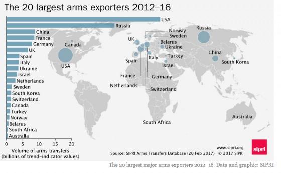 I 20 principali Paesi esportatori tra il 2012 e il 2016.