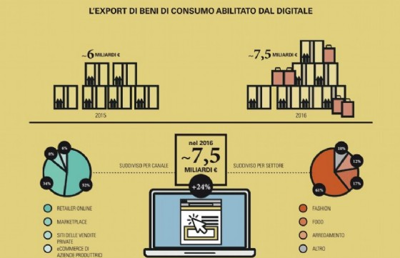 Export digitale in crescita: