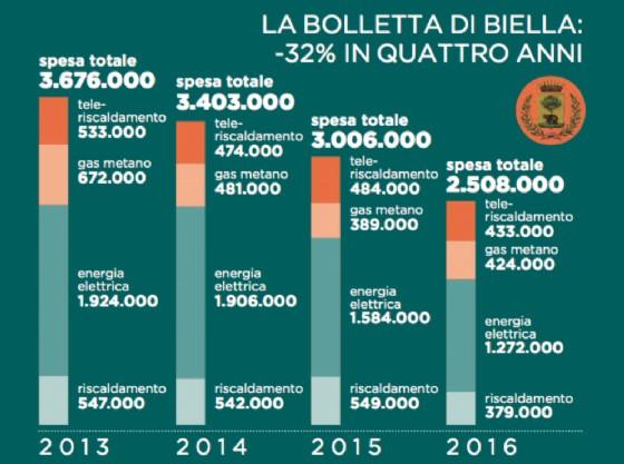 Il grafico dell'ufficio stampa del Comune di Biella (© Diario di Biella)