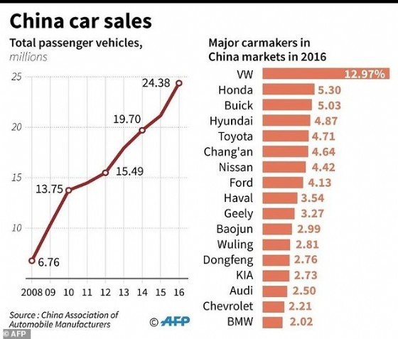 Passenger-vehicle sales in China have nearly quintupled over the past decade and logged another stellar performance in 2016, surging 14.9 percent to a record 24.38 million