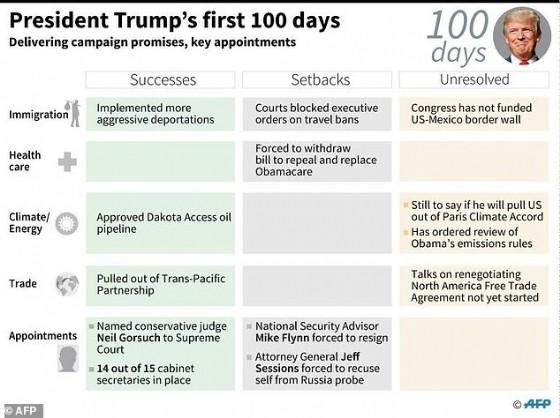 President Trump's first 100 days
