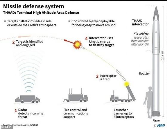 US THAAD missile defense system