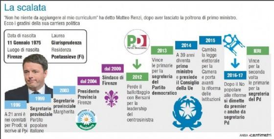 Nell'infografica realizzata da Centimetri la scalata politica di Matteo Renzi dai comitati per Prodi alle dimissioni di dicembre, al risultato di oggi alle primarie