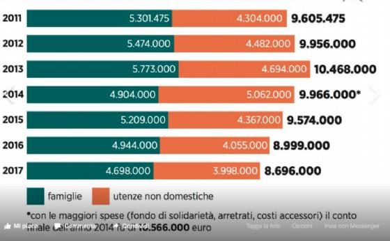 La grafica fornita dall'ufficio stampa del Comune (© Comune di Biella)