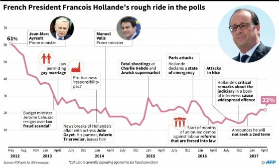 Francois Hollande's ratings during his presidency