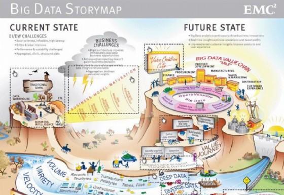 Come ti facilito l'azienda con i Big Data (© EMC Global Services)