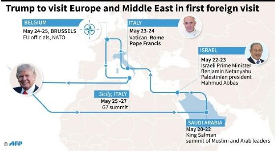 Trump is visiting Saudi Arabia, Israel, the Palestinian territories, the Vatican, Belgium and Italy
