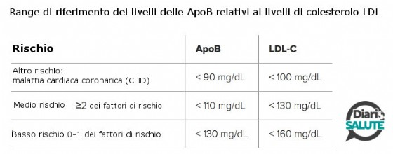 Range dei riferimenti dei livelli delle ApoB relativi ai livelli di colesterolo - Fonte: Apolipoprotein B Medscape