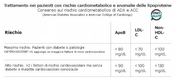 Trattamento nei pazienti con rischio cardiometabolico e anomalie delle lipoproteine - Fonte: Apolipoprotein B Medscape