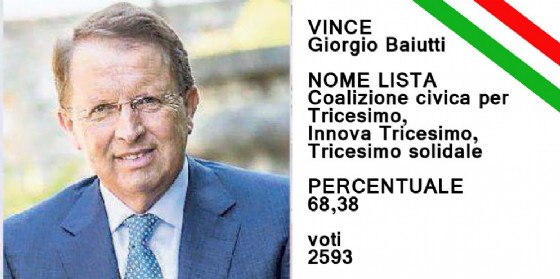 Giorgio Baiutti è il nuovo sindaco di Tricesimo (© Diario di Udine)