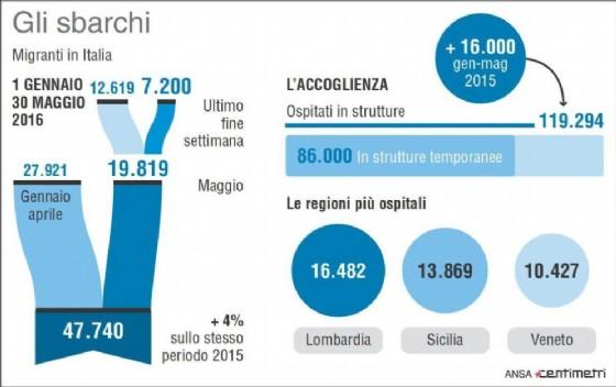 Infografica sugli sbarchi di migranti in Italia