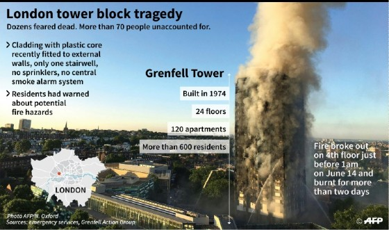 Many people have pointed the finger at the cladding recently installed on the building