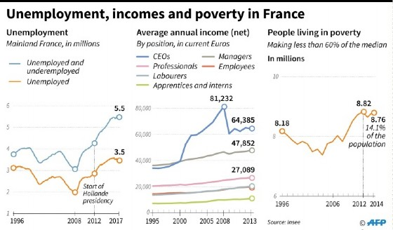 Successive French presidents have battled to drive down unemployment