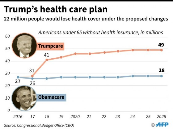 Forecasts from the US Congressional Budget Office on how many people would lose health insurance coverage under President Trump's planned replacement for Obamacare