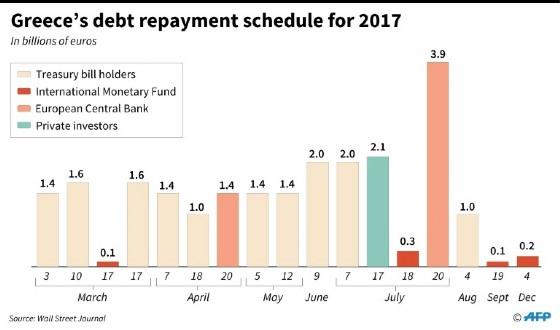 Greece's debt repayment schedule for 2017