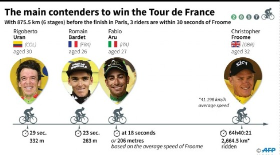 Tour de France: three cyclists in hot pursuit of leader Chris Froome