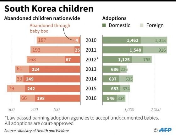 South Korea children