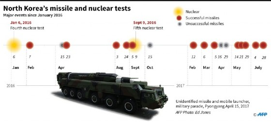 Timeline of nuclear and major missile tests in North Korea since January 2016