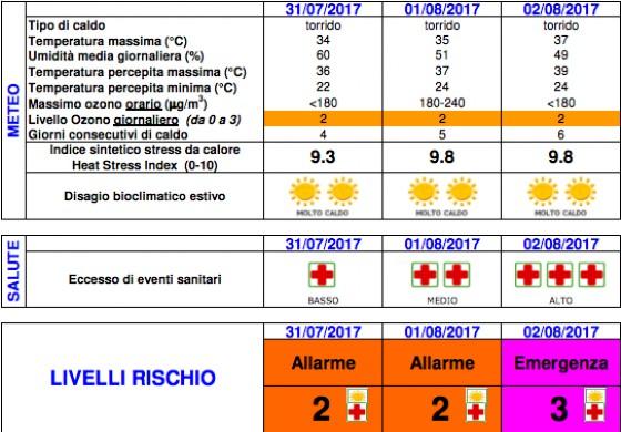 Emergenza caldo a Torino, il bollettino di Arpa Piemonte