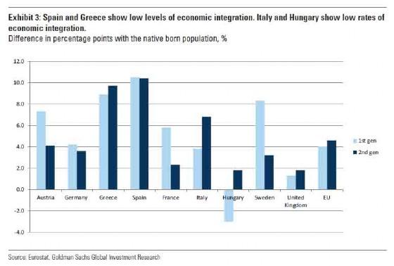 Integrazione economica in Europa