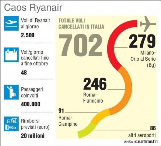 L'infografica del caos di Ryanair con il totale delle cancellazioni di voli previste dalla compagnia low cost, specialmente in Italia