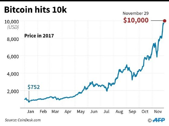 Value of bitcoin in 2017