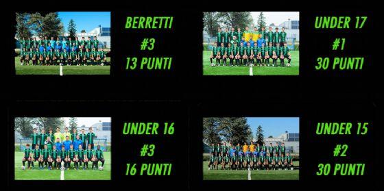 Pordenone Calcio, settore giovanile ad alta quota: 89 punti in 4 campionati, primato in serie C