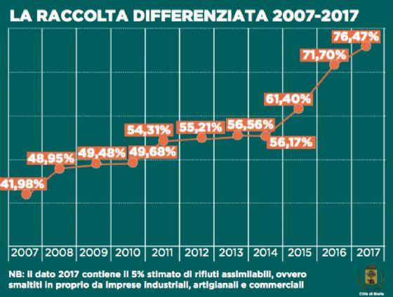 I grafico diffuso dall'ufficio stampa del Comune di Biella
