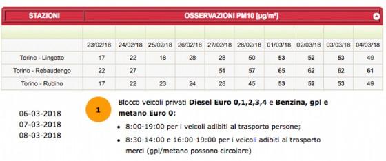 I dati Arpa dei Pm10 e la comunicazione del blocco auto