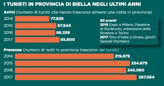 Dati e numeri relativi al turismo nel Biellese