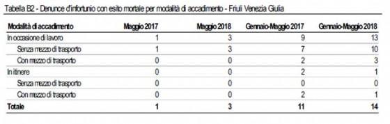 I dati Inail sugli infortuni mortali: denunce gennaio-maggio