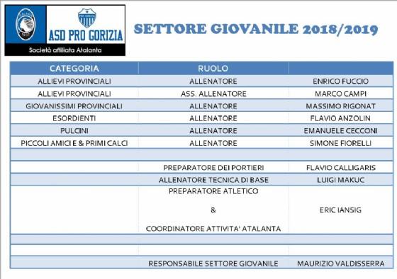 Organici del settore giovanile della Pro Gorizia per la stagione sportiva 2018/2019