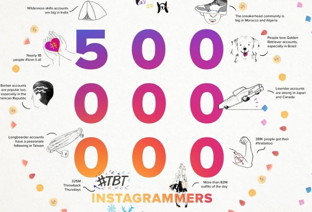 500 milioni di utenti per Instagram