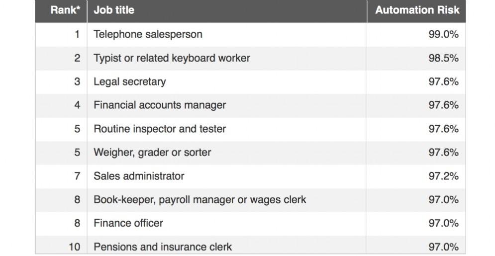 La top ten dei lavori a rischio automazione
