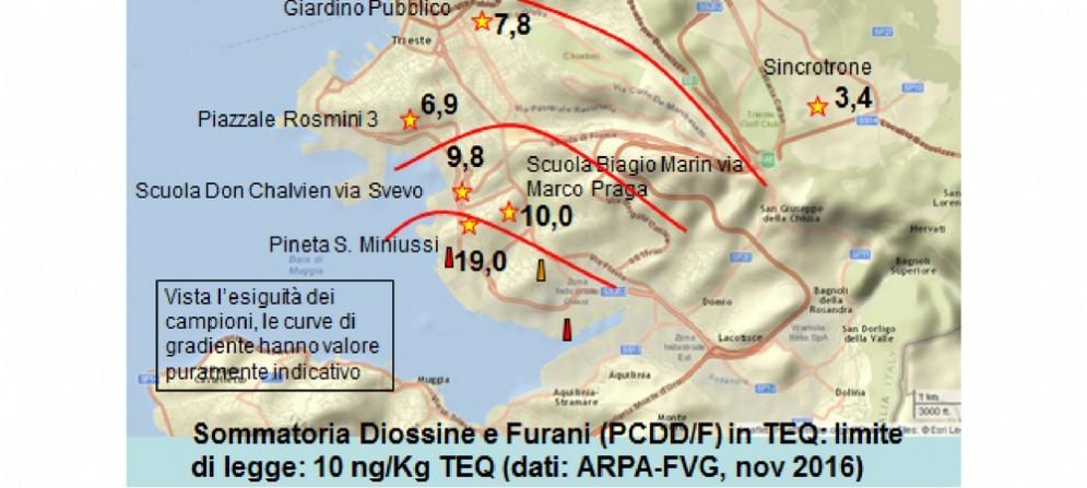 La sommatoria dei valori di diossine e furani a Trieste