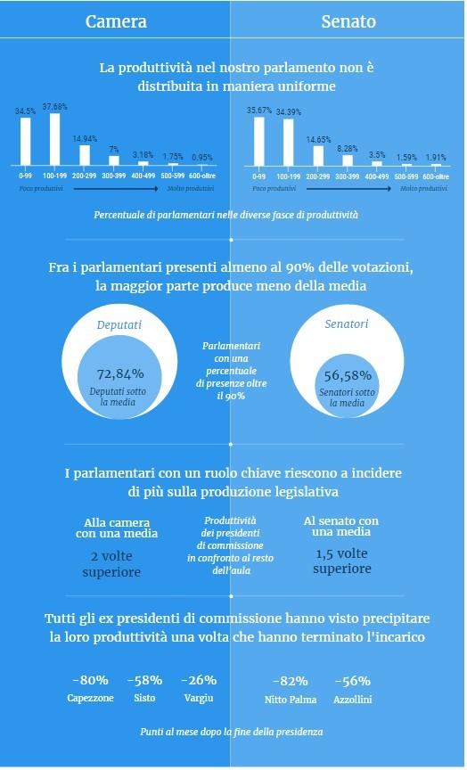 L'infografica di Openpolis sulla produttività del nostro Parlamento.