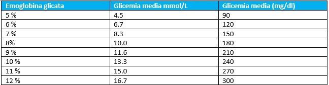 I valori dell'emoglobina glicata